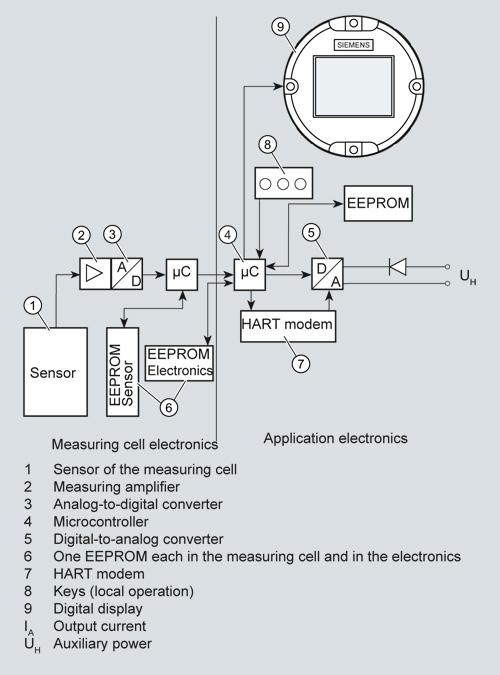 hart display converter