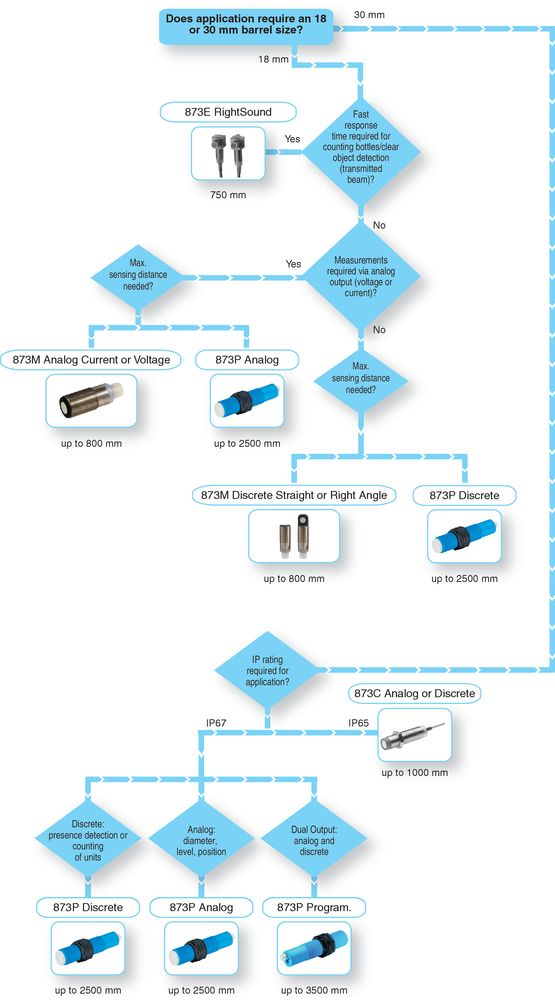 Click to enlarge - Ultrasonic Selection Flowchart Web